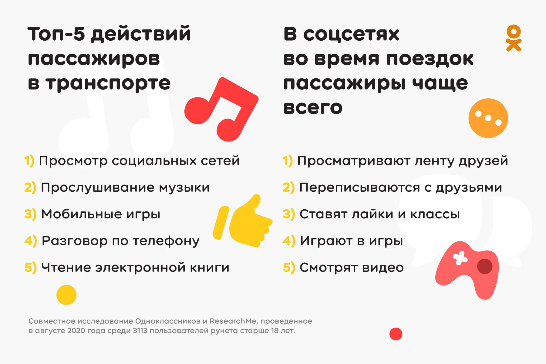 исследование Одноклассников