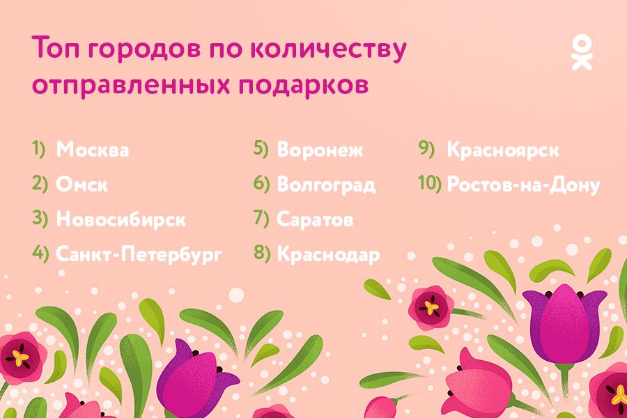 41% женщин в России получили подарок в ОК к 8 Марта