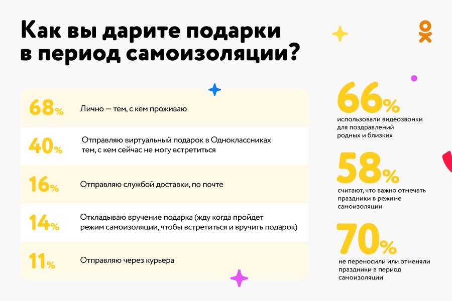 42% россиян готовы не отмечать праздники в период самоизоляции