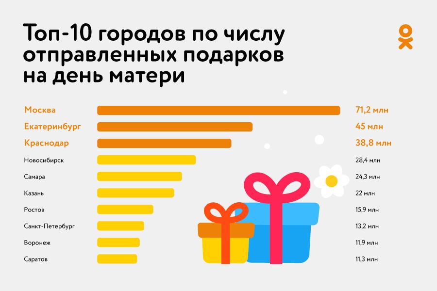 Больше четверти женщин в России получили поздравления с Днем матери в Одноклассниках