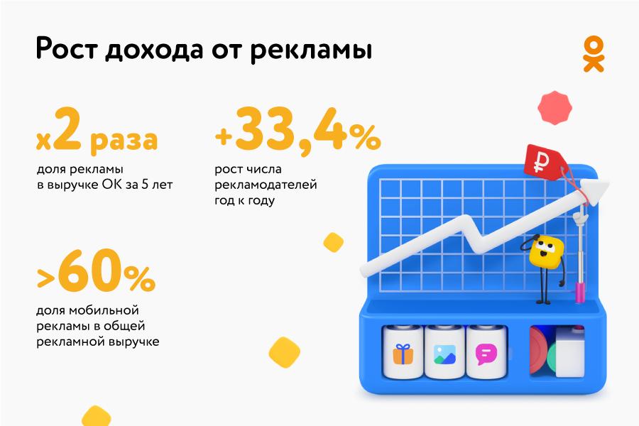 Доля доходов Одноклассников от рекламы выросла более чем в 2 раза за пять лет