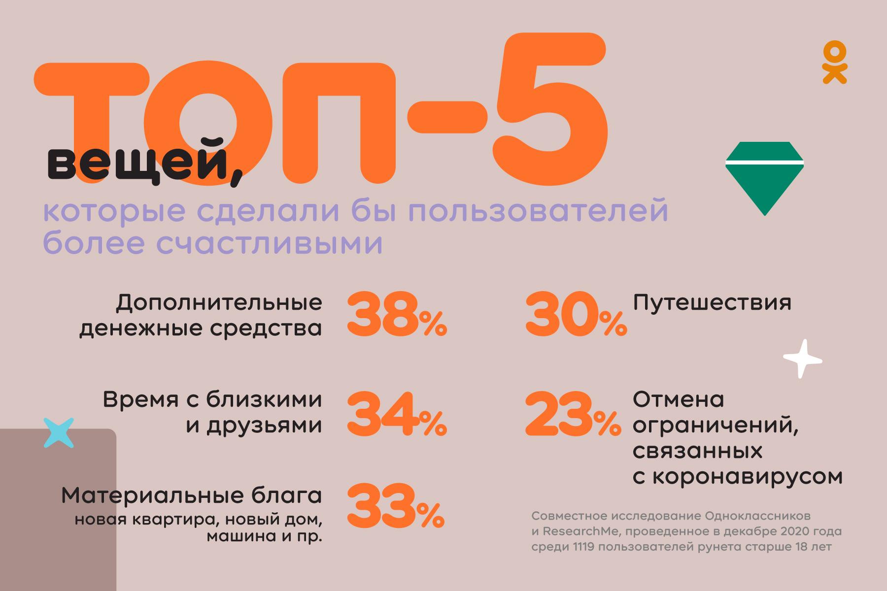 Исследование: 2020 год изменил жизнь почти половины пользователей рунета