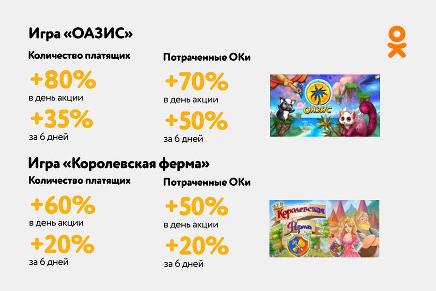 Как продвигать игру в Одноклассниках