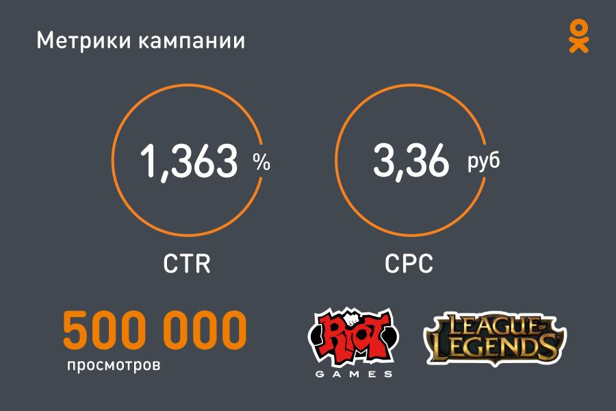 Как продвигать киберспорт в Одноклассниках