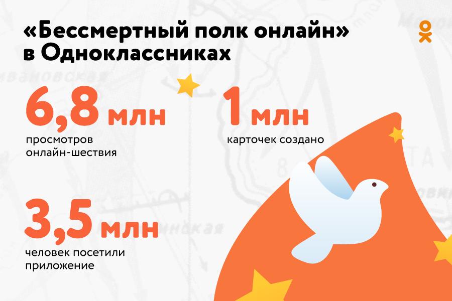 Как прошел День Победы в Одноклассниках: рекордные 176 млн открыток, 700 млн подарков и проекты партнеров соцсети