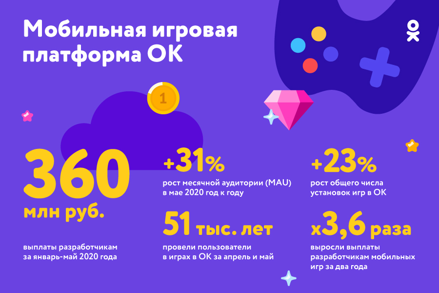 Одноклассники выплатили создателям мобильных игр более 360 млн рублей за первые пять месяцев 2020 года