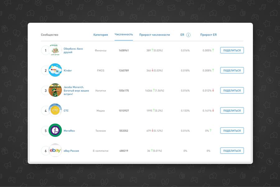 Рейтинг бренд-сообществ в Одноклассниках