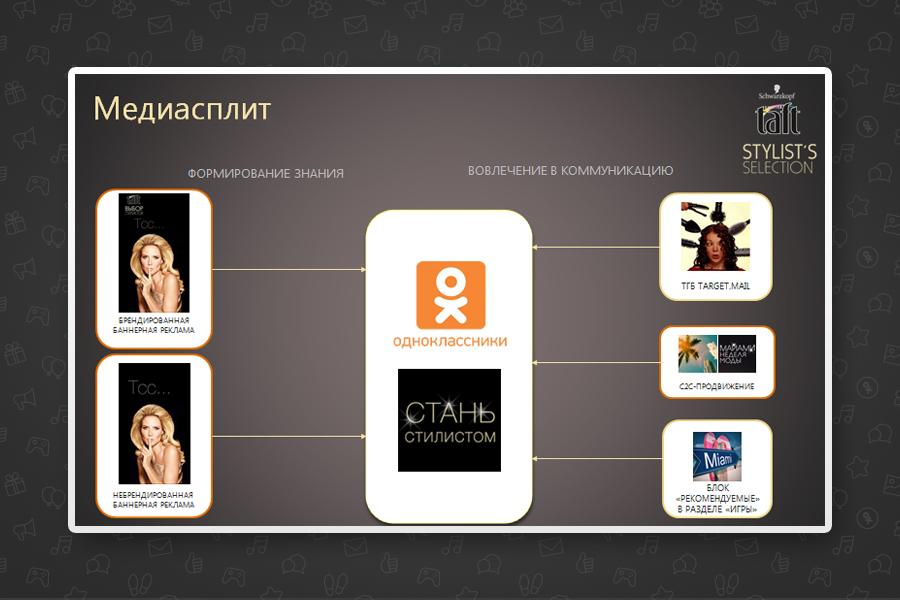 Школа стилистов в ОК от бренда Taft и агентства Nectarin