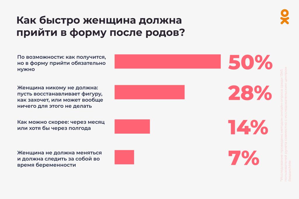 Исследование ОК к старту проекта #МеняВолнует: 56% матерей хотят открыто делиться своими проблемами в социальных сетях